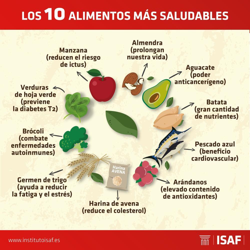 Alimentos más saludables - ISAF