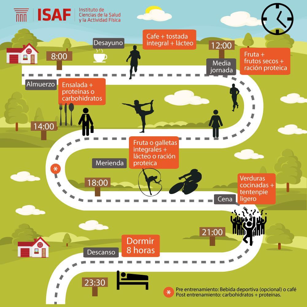 Timing nutricional deporte - ISAF