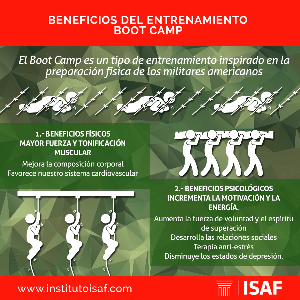 entrenamiento funcional boot camp infografia - isaf