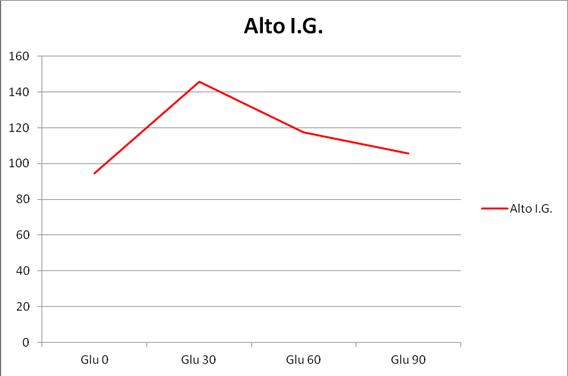 variación alto índice glucémico